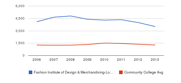 Fashion Institute of Design & Merchandising-Los Angeles Total Enrollment&nbsp(2006-2013)