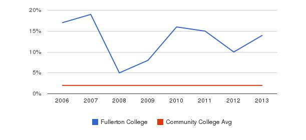Fullerton College Asian&nbsp(2006-2013)