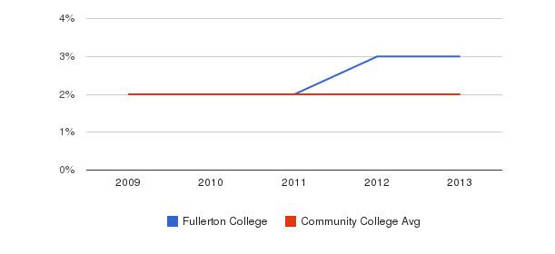 Fullerton College More&nbsp(2009-2013)