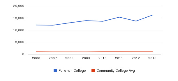 Fullerton College Part-Time Students&nbsp(2006-2013)