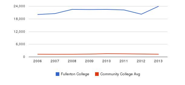 Fullerton College Total Enrollment&nbsp(2006-2013)