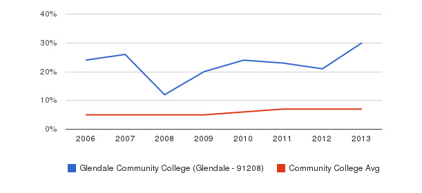 Glendale Community College (Glendale - 91208) Hispanic&nbsp(2006-2013)