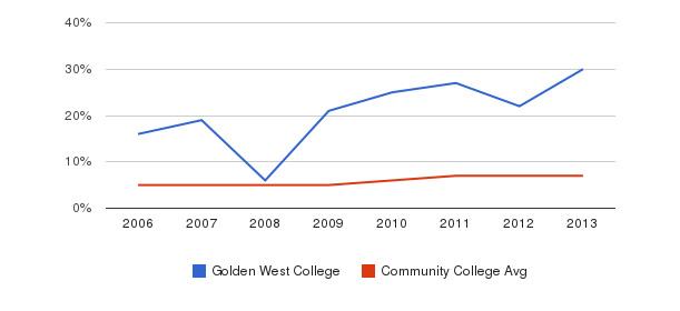 Golden West College Hispanic&nbsp(2006-2013)