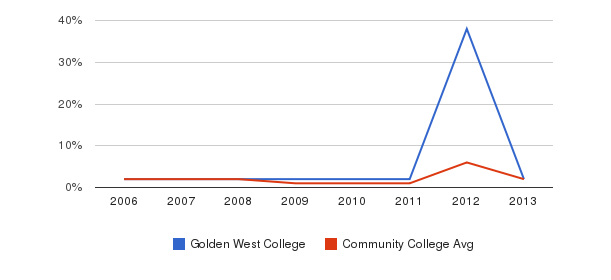 Golden West College non_resident&nbsp(2006-2013)