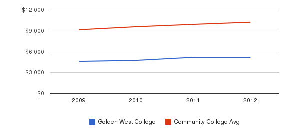 Golden West College Out-State Tuition Fees&nbsp(2009-2012)