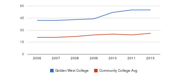 Golden West College student staff&nbsp(2006-2013)