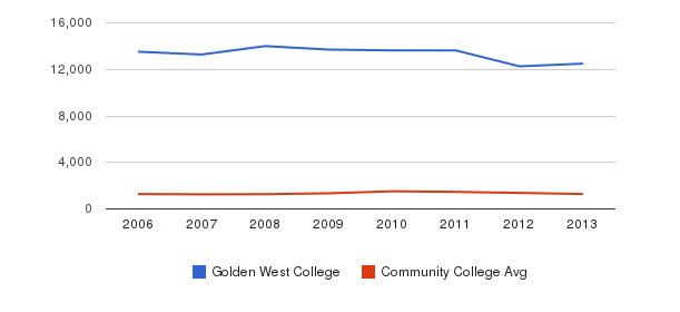 Golden West College Total Enrollment&nbsp(2006-2013)