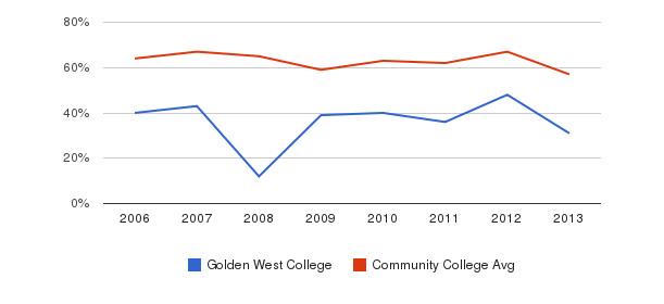 Golden West College White&nbsp(2006-2013)