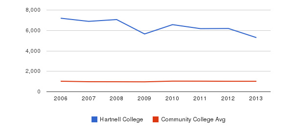 Hartnell College Part-Time Students&nbsp(2006-2013)