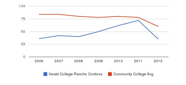 Heald College-Rancho Cordova Total Faculty&nbsp(2006-2013)