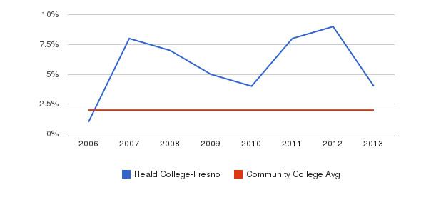 Heald College-Fresno Asian&nbsp(2006-2013)