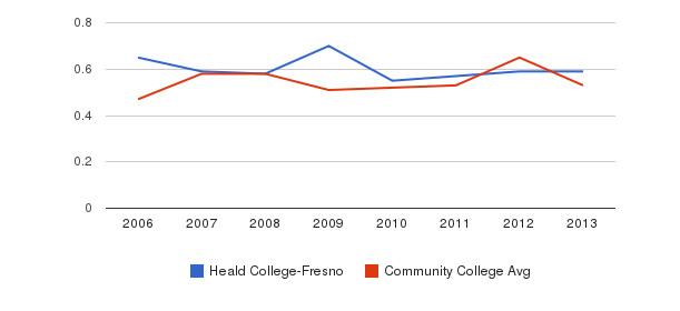 Heald College-Fresno Diversity Score&nbsp(2006-2013)