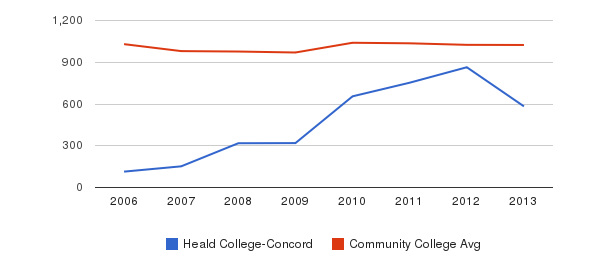 Heald College-Concord Part-Time Students&nbsp(2006-2013)