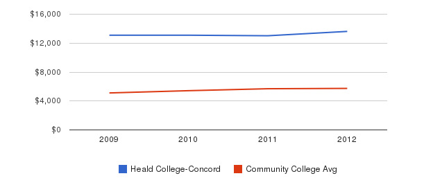 Heald College-Concord In-State Tuition Fees&nbsp(2009-2012)