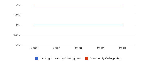 Herzing University-Birmingham Asian&nbsp(2006-2013)