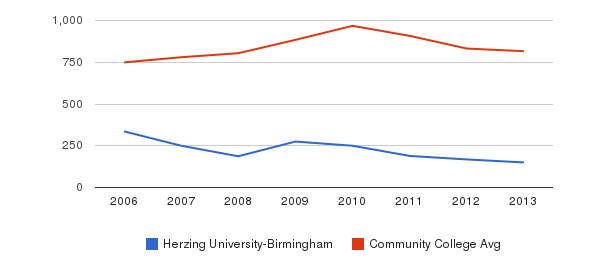 Herzing University-Birmingham Full-Time Students&nbsp(2006-2013)