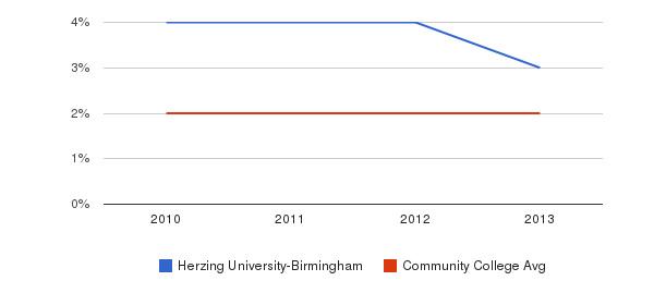 Herzing University-Birmingham More&nbsp(2010-2013)