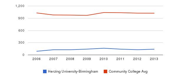 Herzing University-Birmingham Part-Time Students&nbsp(2006-2013)
