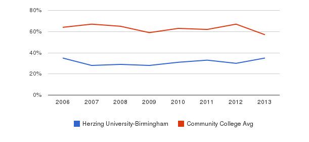 Herzing University-Birmingham White&nbsp(2006-2013)