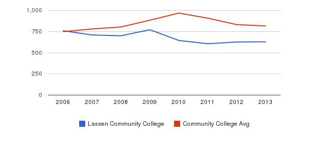 Lassen Community College Full-Time Students&nbsp(2006-2013)