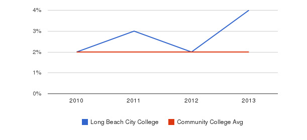 Long Beach City College More&nbsp(2010-2013)