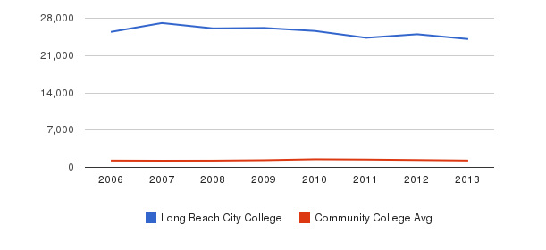 Long Beach City College Total Enrollment&nbsp(2006-2013)