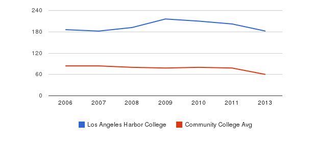 Los Angeles Harbor College Total Faculty&nbsp(2006-2013)