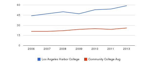 Los Angeles Harbor College student staff&nbsp(2006-2013)
