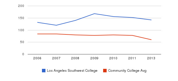 Los Angeles Southwest College Total Faculty&nbsp(2006-2013)