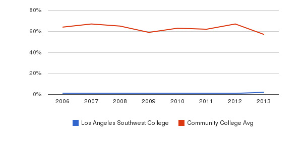 Los Angeles Southwest College White&nbsp(2006-2013)