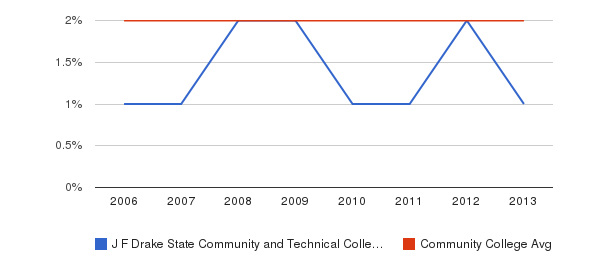 J F Drake State Community and Technical College Asian&nbsp(2006-2013)