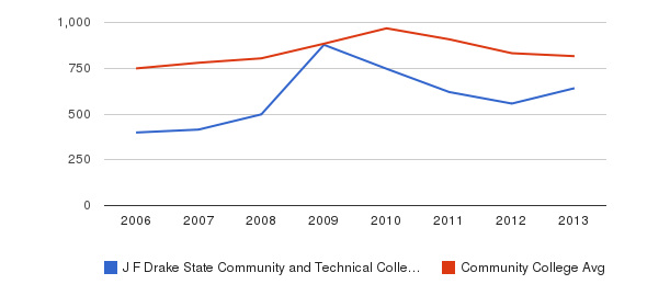 J F Drake State Community and Technical College Full-Time Students&nbsp(2006-2013)
