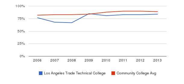 Los Angeles Trade Technical College % Students Receiving Some Financial Aid&nbsp(2006-2013)