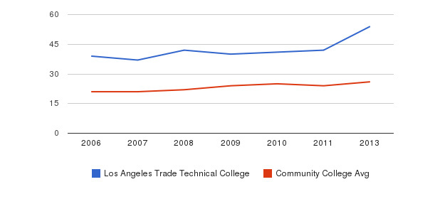Los Angeles Trade Technical College student staff&nbsp(2006-2013)