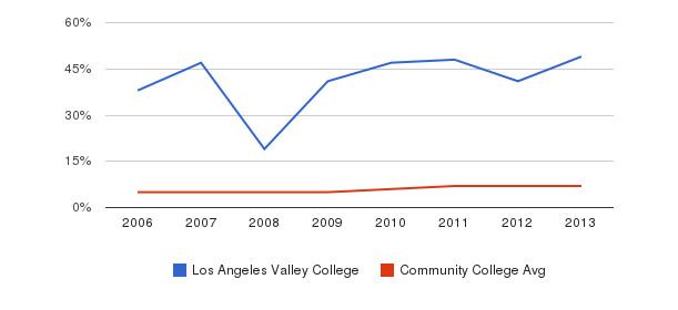 Los Angeles Valley College Hispanic&nbsp(2006-2013)