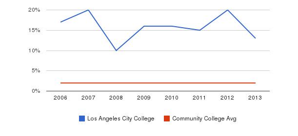 Los Angeles City College Asian&nbsp(2006-2013)