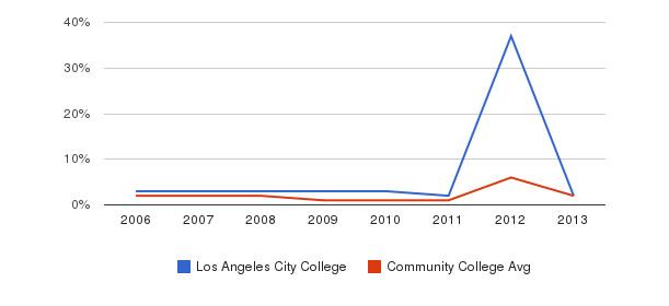 Los Angeles City College non_resident&nbsp(2006-2013)