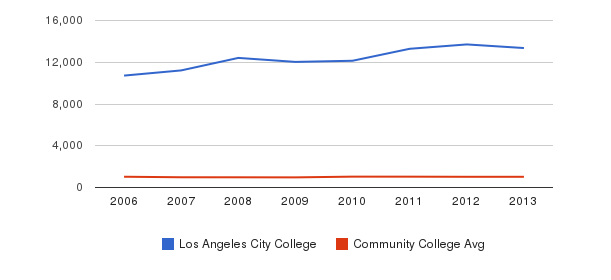 Los Angeles City College Part-Time Students&nbsp(2006-2013)