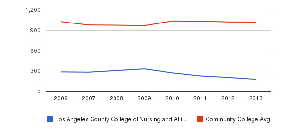 Los Angeles County College of Nursing and Allied Health Part-Time Students&nbsp(2006-2013)