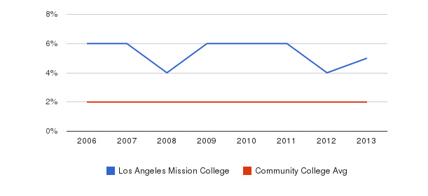 Los Angeles Mission College Asian&nbsp(2006-2013)