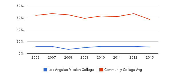 Los Angeles Mission College White&nbsp(2006-2013)