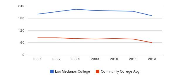 Los Medanos College Total Faculty&nbsp(2006-2013)