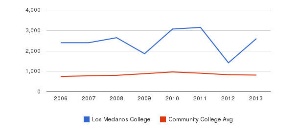 Los Medanos College Full-Time Students&nbsp(2006-2013)