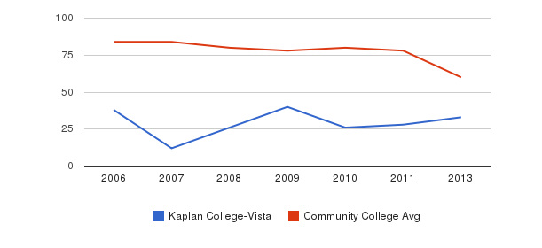 Kaplan College-Vista Total Faculty&nbsp(2006-2013)