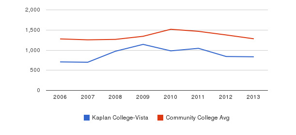 Kaplan College-Vista Total Enrollment&nbsp(2006-2013)