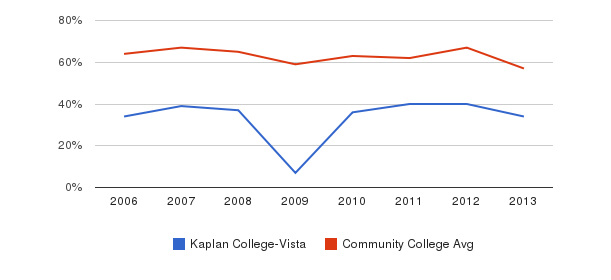 Kaplan College-Vista White&nbsp(2006-2013)