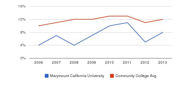 Marymount California University Black&nbsp(2006-2013)