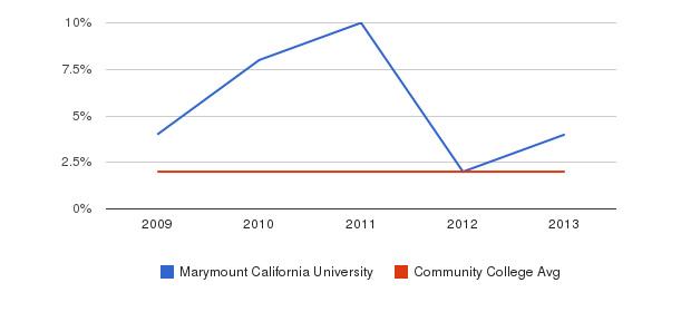 Marymount California University More&nbsp(2009-2013)