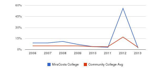 MiraCosta College Unknown&nbsp(2006-2013)