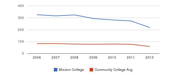 Mission College Total Faculty&nbsp(2006-2013)